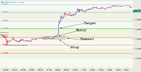The importance of the pivots point in the forex