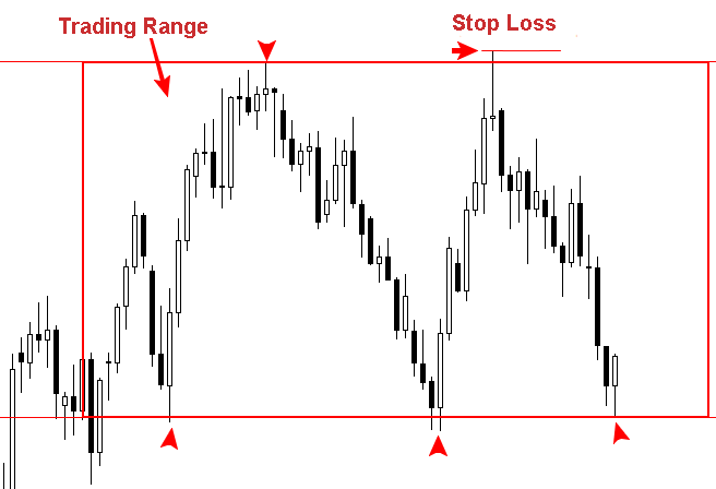 How to set your stop-loss and take profit targets